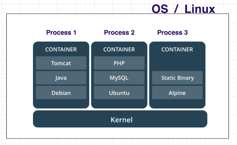 Runtime-Instance-process-container