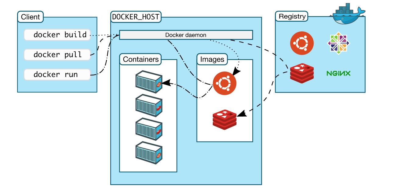 docker-client-server-architecture