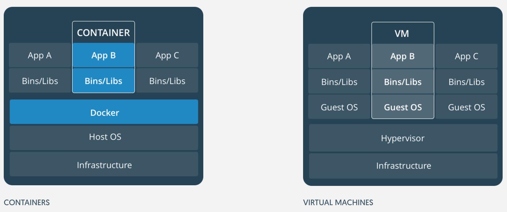 docker-container-vs-virtual-machine