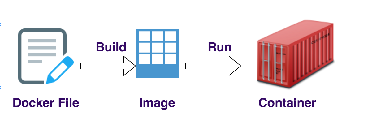 docker-file-image-container-flow