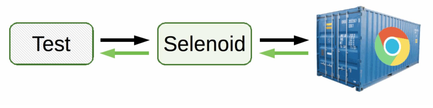 test-selenoid-docker-selenium-flow