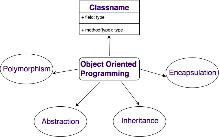 Object-Oriented-Programming-Principles