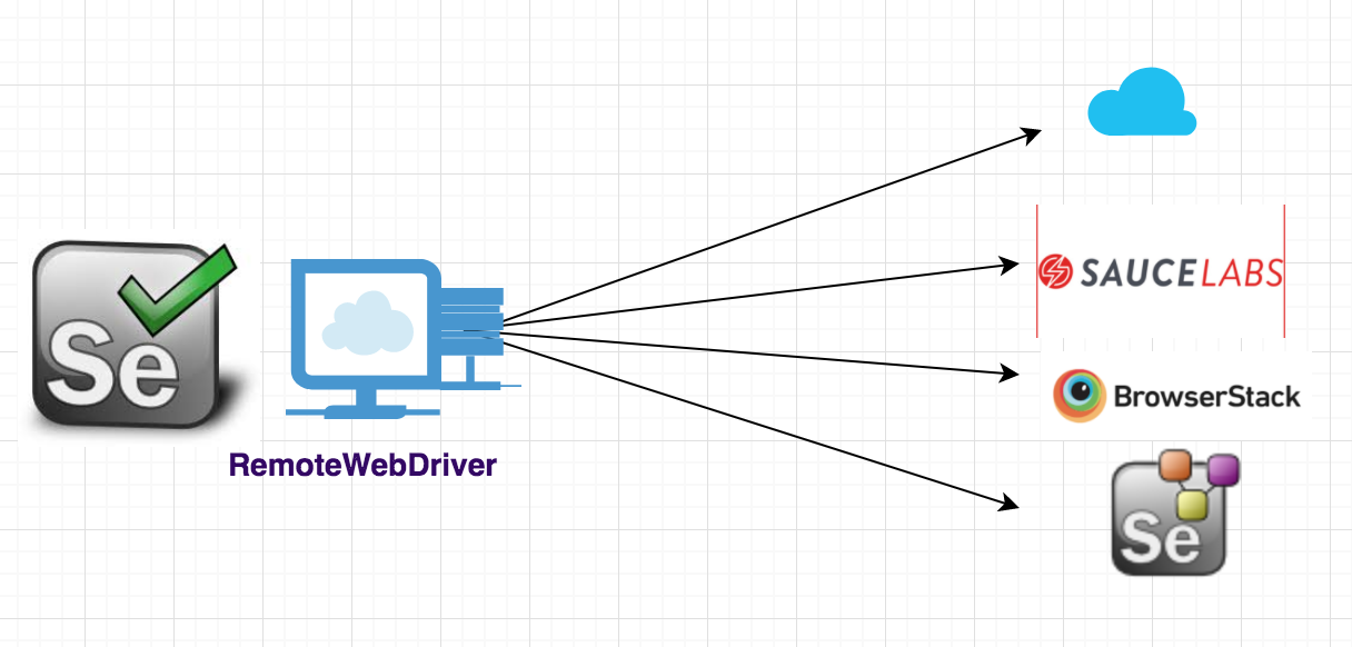 What is RemoteWebDriver in Selenium WebDriver?